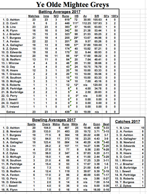 tmgs-career-averages-end-of-season2017