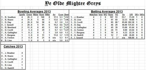 tmg-averages-24-5-13