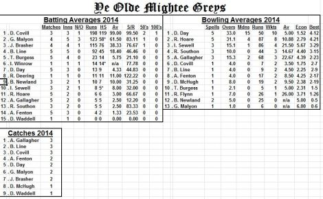 Averages 2014-wivelsfield25thmay2014