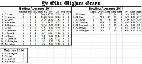 averages-twineham-may2014