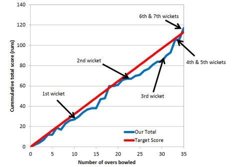 tmgs-vs-cutters-choice-may2014-cumulative-run-totals