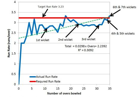tmgs-vs-cutters-choice-may2014-run-rate-chase