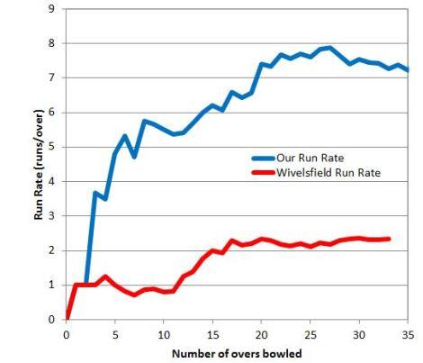 tmgs-vs-wivelsfield-2014-cummulative-totals-comparison