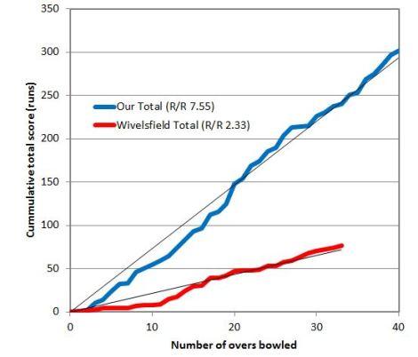 tmgs-vs-wivelsfield-2014-run-rate-comparison
