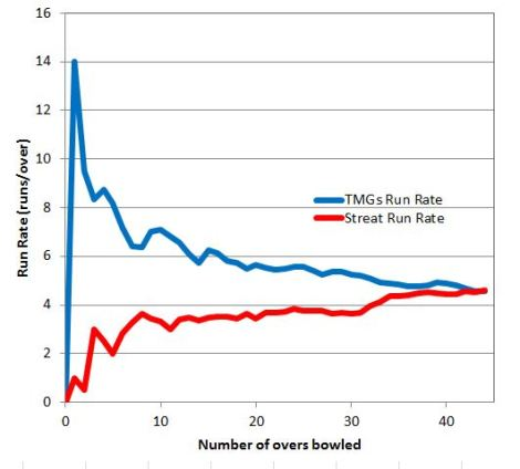 tmgs-run-rate-vs-streat-2014