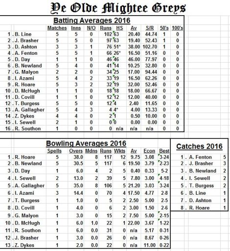 averages-beeding-bramber2016