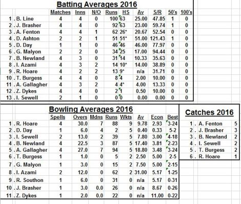 averages-cutters-choice-may-15-2016