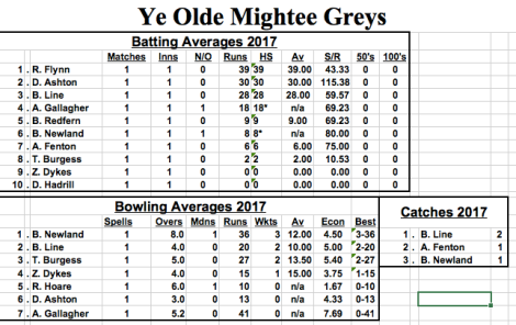 averages-horley-23rdApril2017