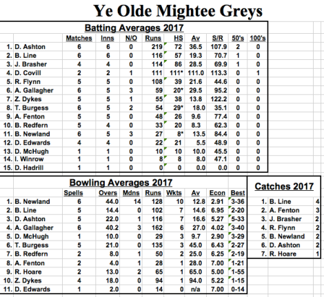 tmgs-vs-bramber2017-averages