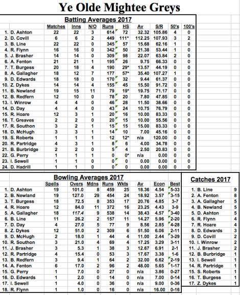 averages-2017-lindfield2-september